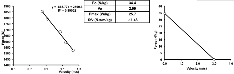Force-Velocity profile and power output in squat jumlp for a 75kg male subject who jumped 30.8, 26.5, 23.5, 17.1 and 14.9 cm while carrying additional loads of 0, 10, 20, 40 and 50 kg, respectively.