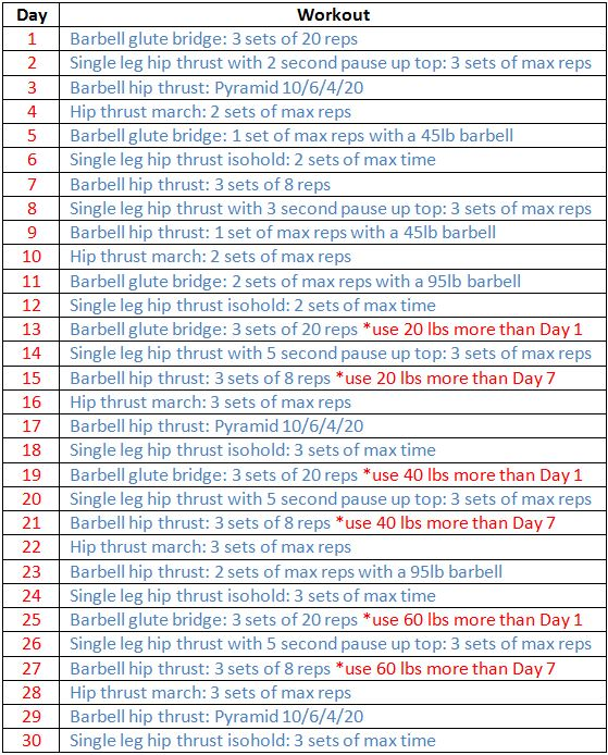 The 30 Days Of Thrusting Challenge