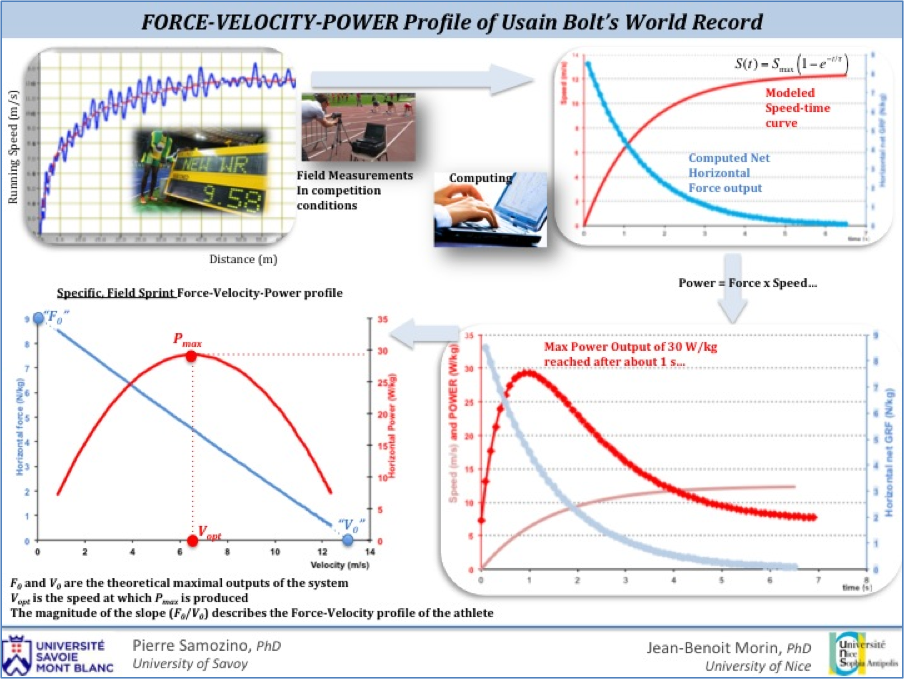 Force-Velocity (FV) Profile of Usain Bolt's World Record Performance