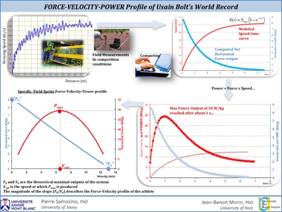 Force-Velocity (FV) Profile of Usain Bolt's World Record Performance
