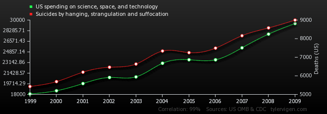 US spending on science, space, and technology correlates with Suicides by hanging, strangulation and suffocation