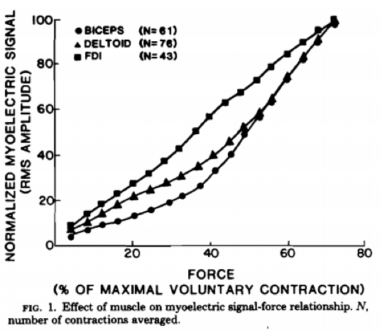 From: Myoelectric signal versus force relationship in different human muscles by Lawrence & DeLuca