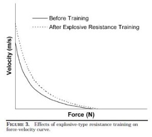 Effects of Explosive Strength Training