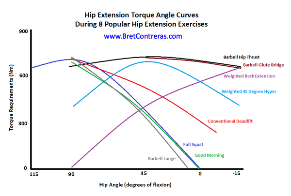 Estimated hip extension torque angle curves associated with various popular glute exercises