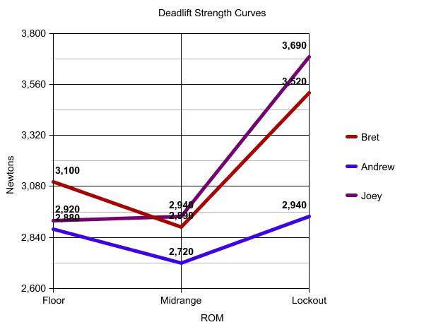 This graph shows our maximum strength at the different ROMs irrespective of spinal posture (taking the posture that exhibited maximal strength)