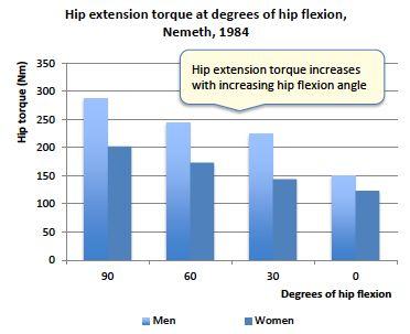 HET Hip Flexion