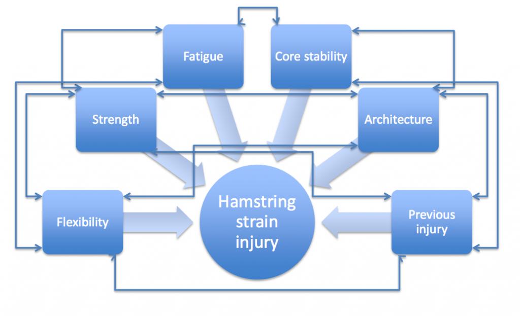 Hamstring-strains