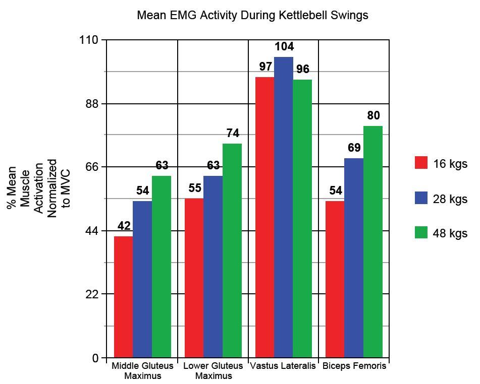 Kettlebell Swings: Go Heavier for Greater Glute and Hamstring ...