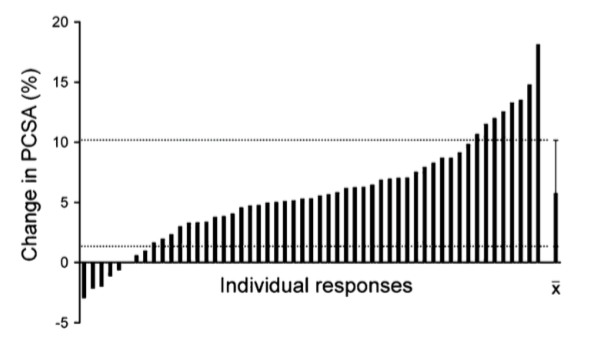 Individual Differences: The Most Important Consideration for Your Fitness Results that Science Doesn't Tell You