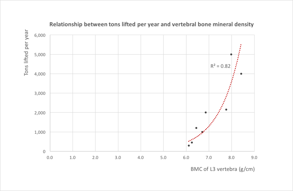 resistance-training-bmd-graph