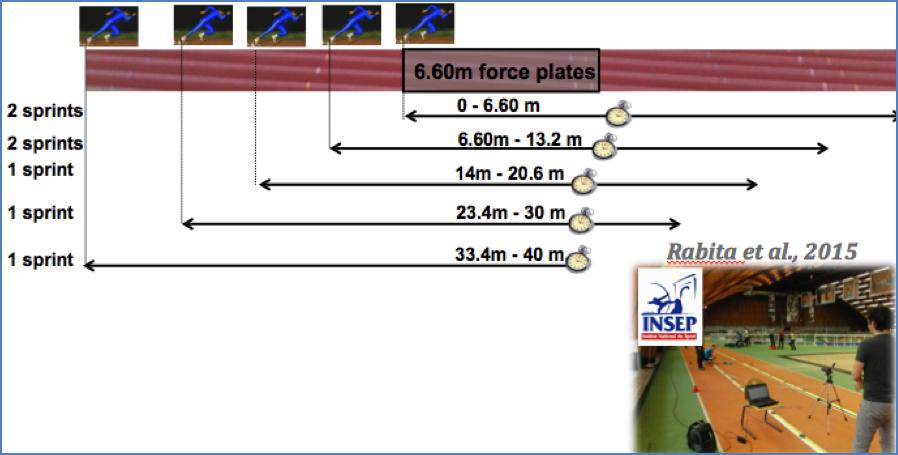 Schematic representation of the protocol, by Pierre Samozino.