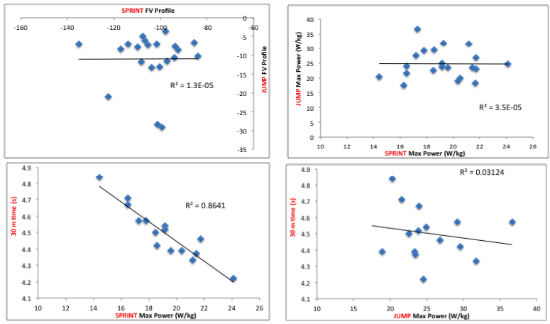 In pro rugby players, sprint power and 30-m sprint time are highly correlated (bottom left), but not sprint FV profile and jump FV profile (top left), not sprint max power and jump max power (top right), and not jump max power and 30-m sprint time (bottom right)