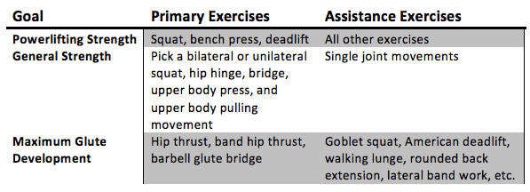 Every coach's system will differ, but here's how my training prioritization changes depending on the goal of the lifter