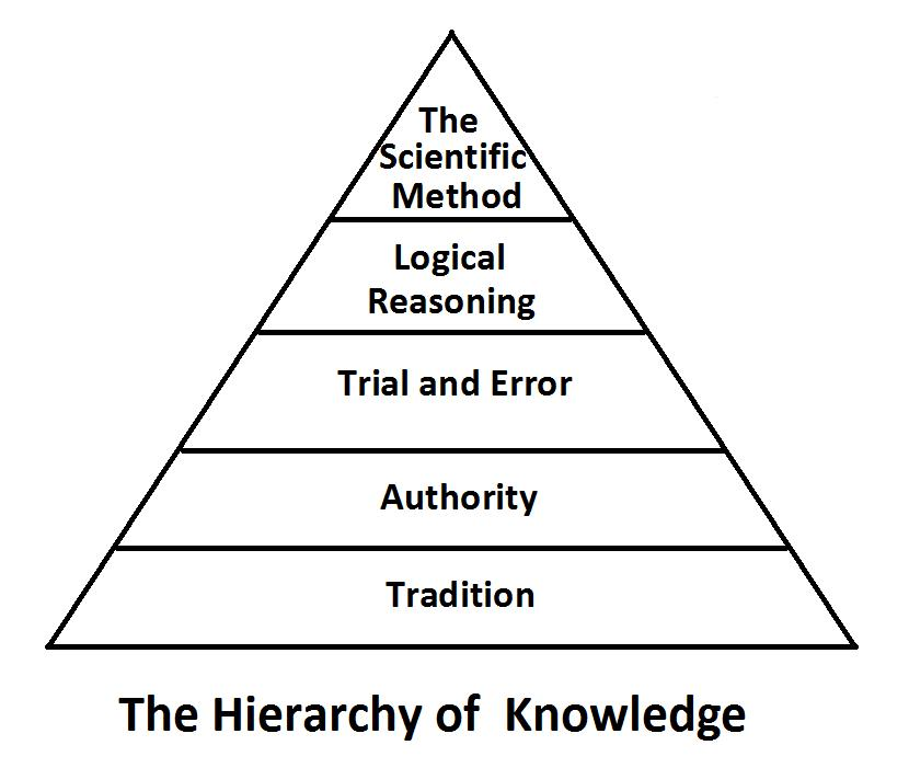 A Scientific Approach to Fitness: Applying the Hierarchy of Knowledge - Bret ...