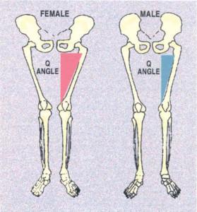 q angle men vs women